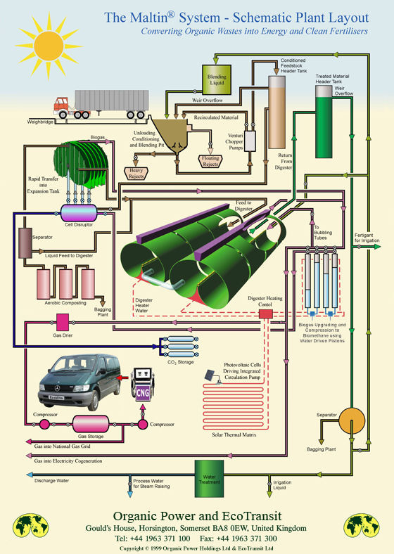 Schematic plant layout, concerting organic wastes into energy and clean fertilisers